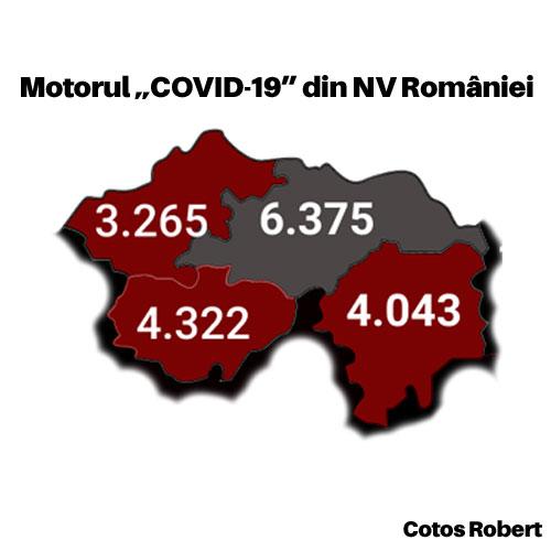 Motorul COVID-19 din Nord-Vestul României